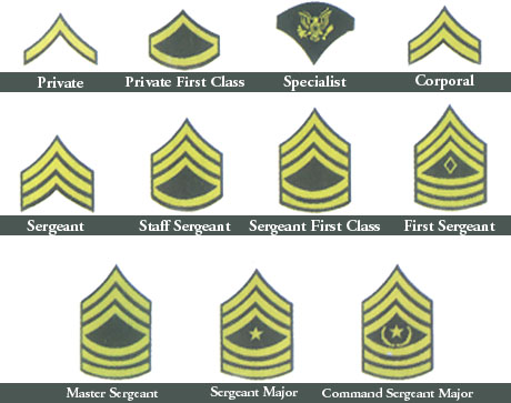This chart represents the United States Army enlisted rank insignia ...